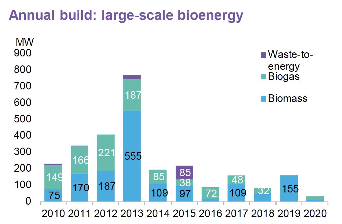 bioenergy build 2021