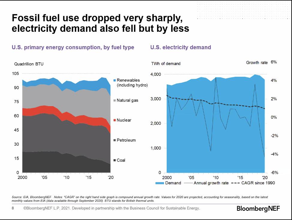 clean energy capacity 2021