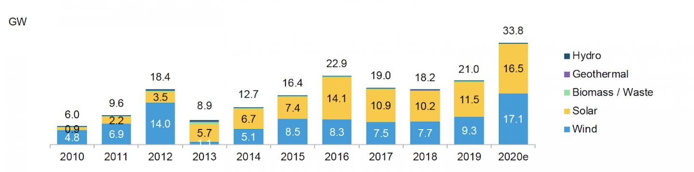 renewable capacity factbook 2021
