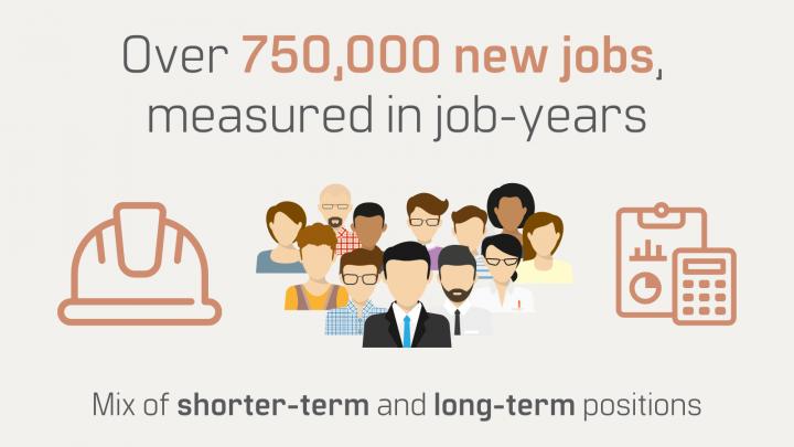 Economic Analysis 750000 jobs