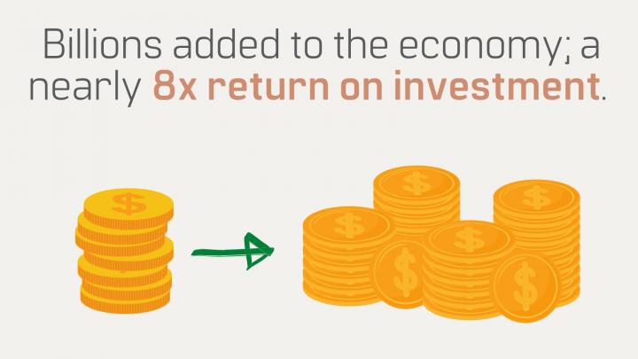 Economic Analysis Billions added to the economy