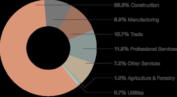 growing clean energy industries