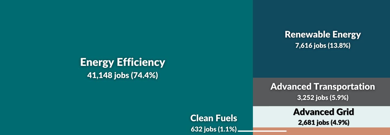 CJM 2021 - Job Sector Data