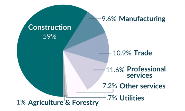 CJM 2021 Jobs by sector data