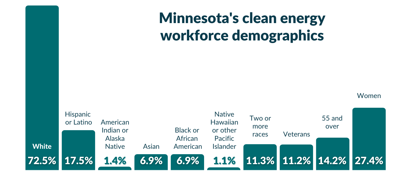 Clean Jobs Midwest 2021 Demographic Data