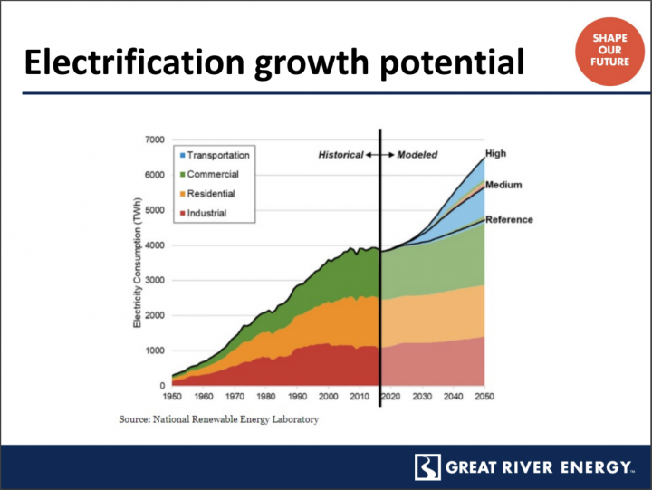 A chart outlining electrification growth