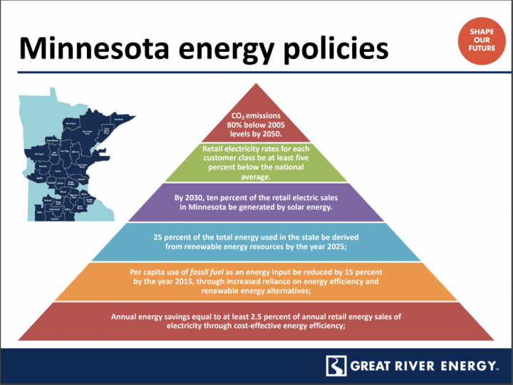 A chart outlining MN energy policies